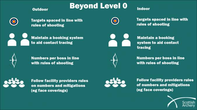 beyond level zero